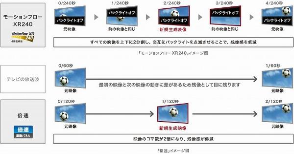 y_kj-x8300d_motionflow240.jpg