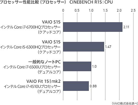 プロセッサー比較.jpg
